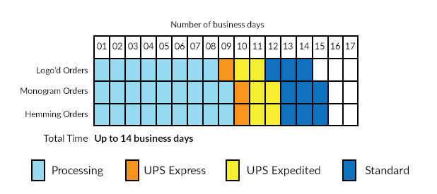 A chart of shipping timeframes